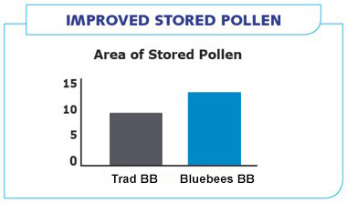 Improved stored pollen